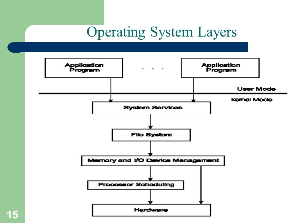 15 A. Frank - P. Weisberg Operating System Layers
