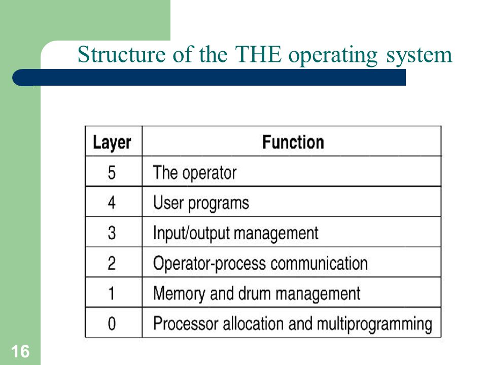 16 A. Frank - P. Weisberg Structure of the THE operating system