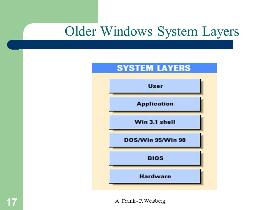 17 A. Frank - P. Weisberg Older Windows System Layers