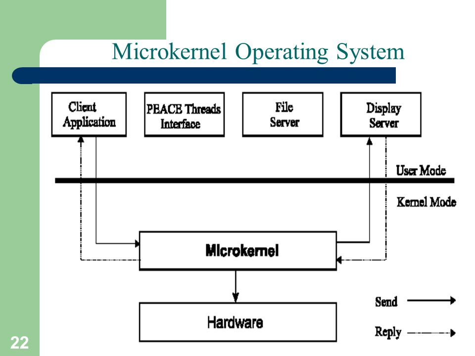22 A. Frank - P. Weisberg Microkernel Operating System