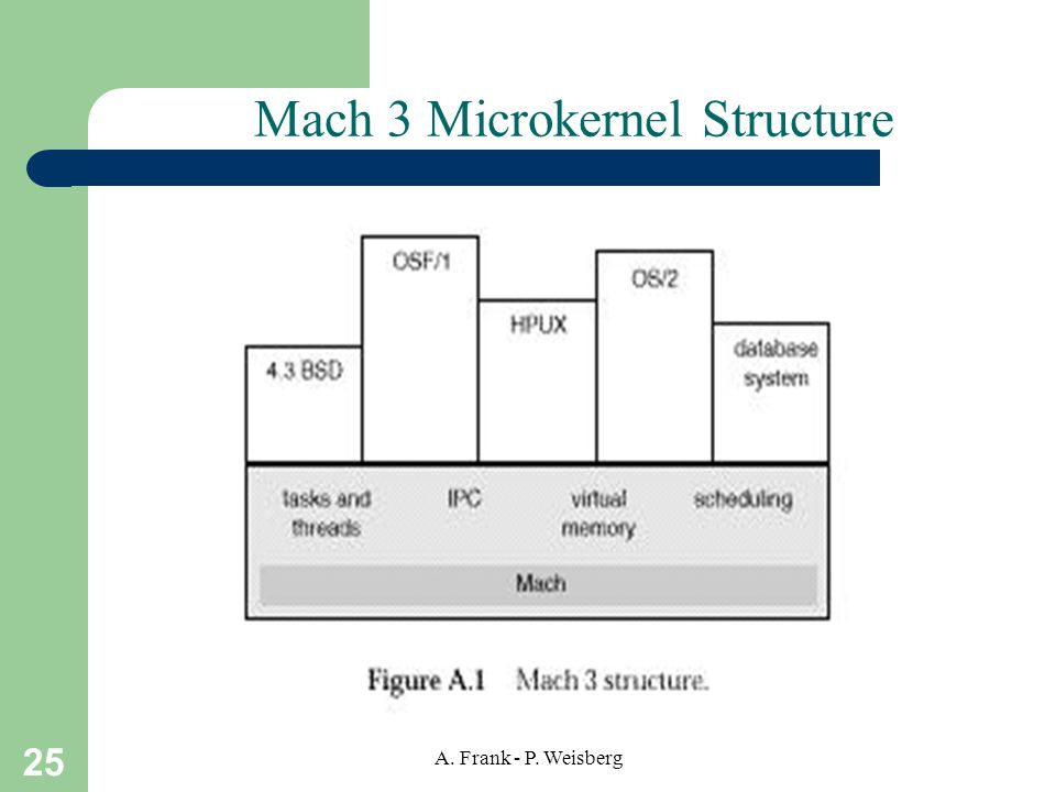25 A. Frank - P. Weisberg Mach 3 Microkernel Structure