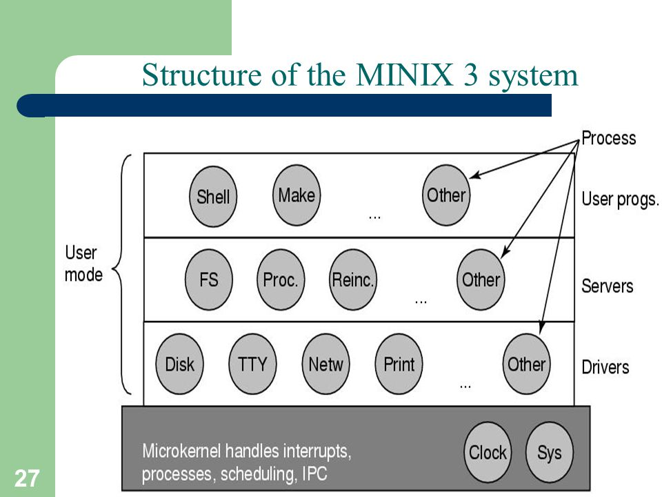 27 A. Frank - P. Weisberg Structure of the MINIX 3 system