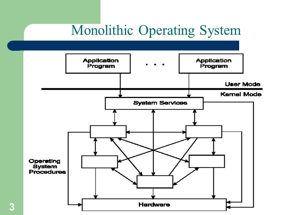 3 A. Frank - P. Weisberg Monolithic Operating System