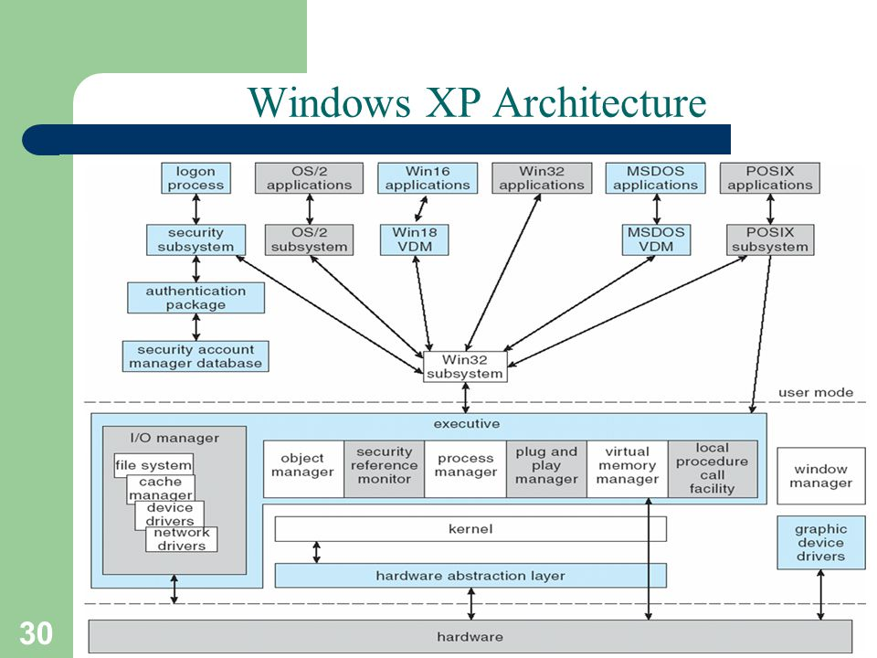 30 A. Frank - P. Weisberg Windows XP Architecture