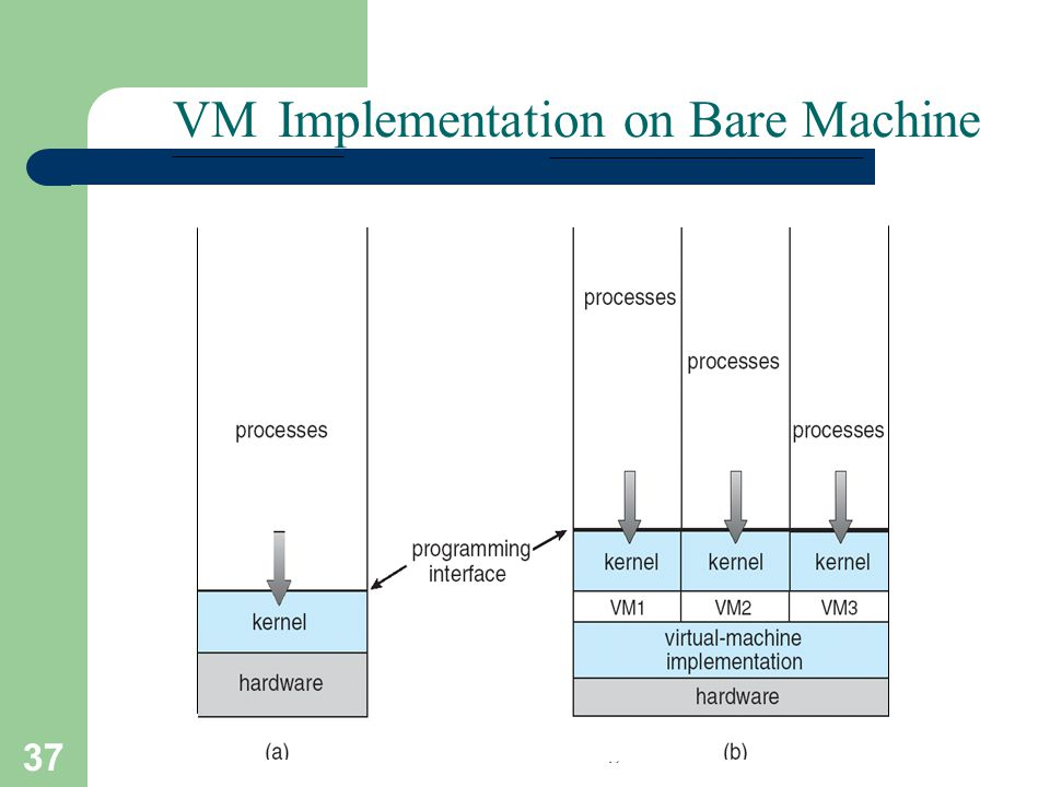 37 A. Frank - P. Weisberg on Bare Machine Implementation VM Non-virtual Machine Virtual Machine
