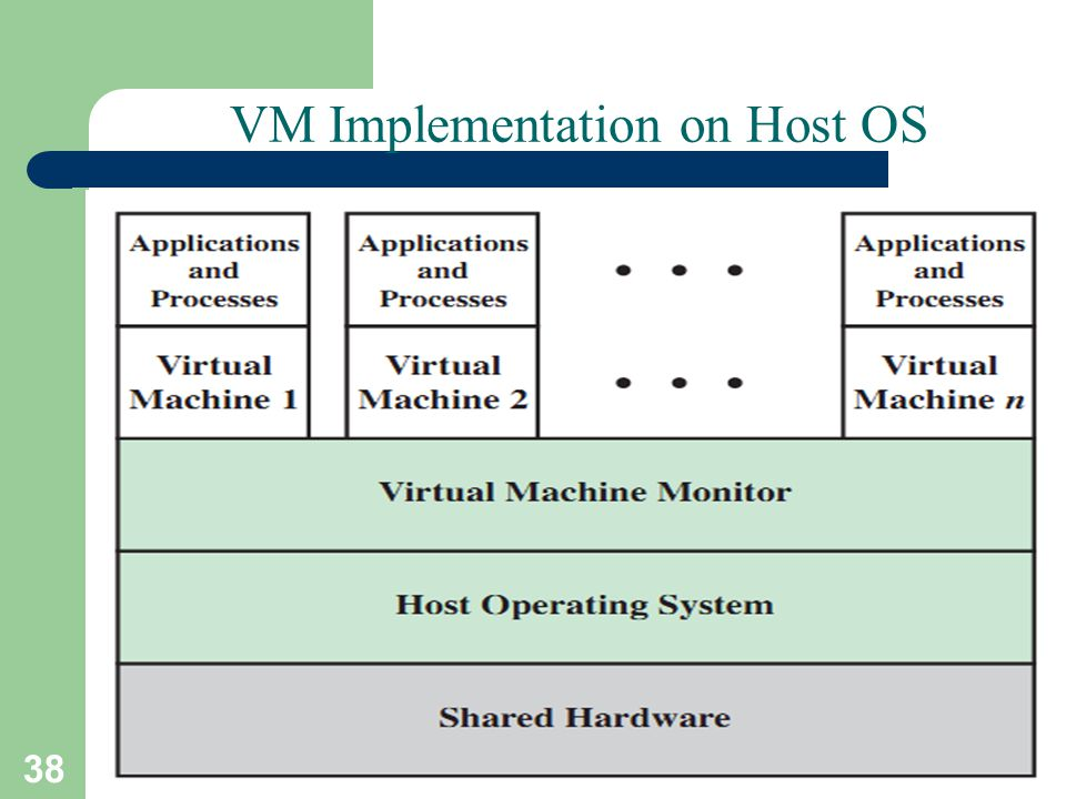 38 VM Implementation on Host OS A. Frank - P. Weisberg