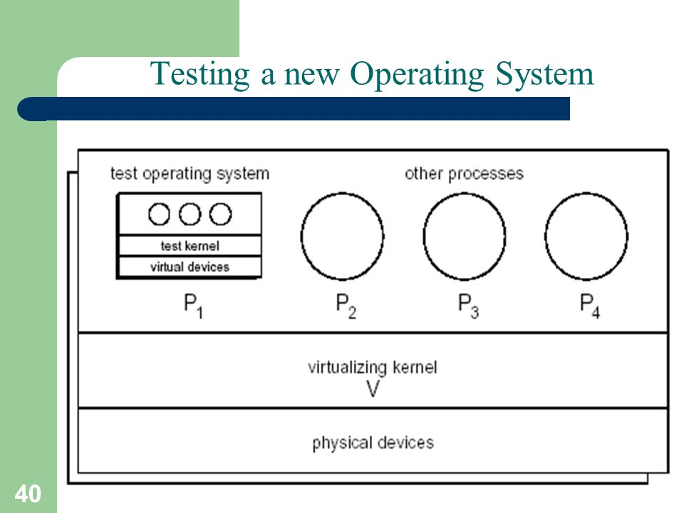 40 A. Frank - P. Weisberg Testing a new Operating System
