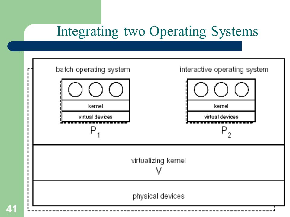 41 A. Frank - P. Weisberg Integrating two Operating Systems