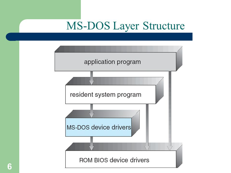 6 A. Frank - P. Weisberg MS-DOS Layer Structure