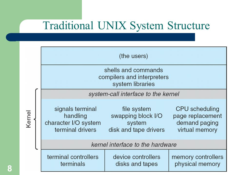 8 A. Frank - P. Weisberg Traditional UNIX System Structure
