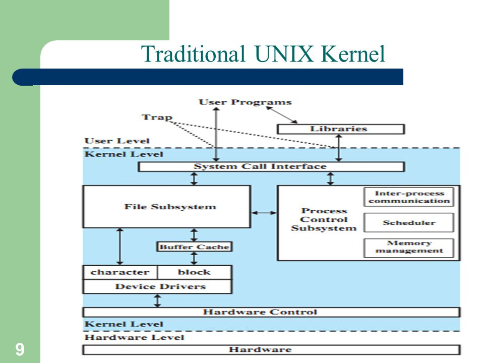 9 A. Frank - P. Weisberg Traditional UNIX Kernel