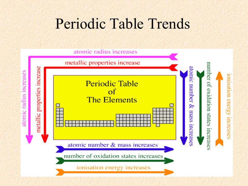 Periodic Table Trends Metallic Character Metallic Character Depends