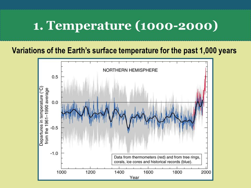 1. Temperature ( ) Variations of the Earth's surface temperature for the past 1,000 years