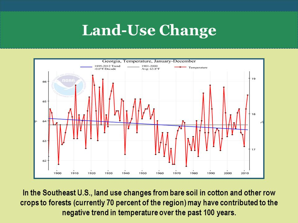 In the Southeast U.S., land use changes from bare soil in cotton and other row crops to forests (currently 70 percent of the region) may have contributed to the negative trend in temperature over the past 100 years.