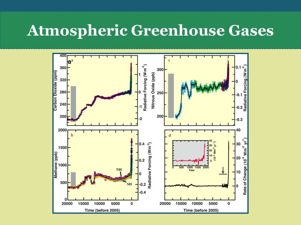 Atmospheric Greenhouse Gases a