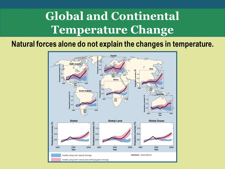 Natural forces alone do not explain the changes in temperature.