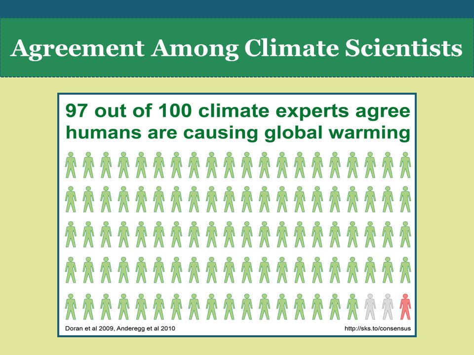Agreement Among Climate Scientists