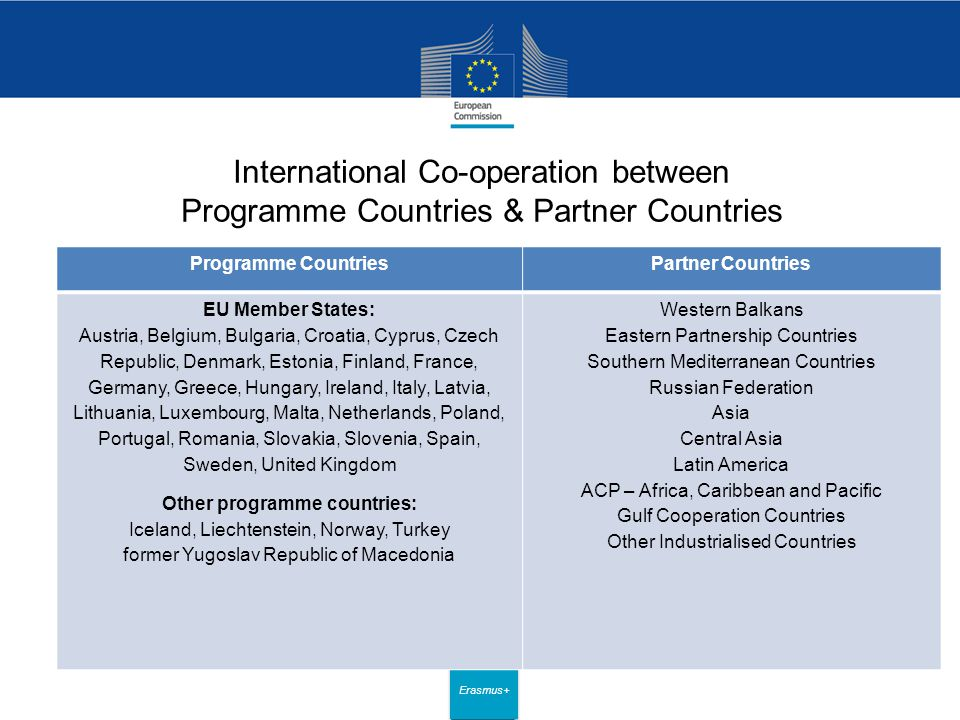 Date: in 12 pts Erasmus+ International Co-operation between Programme Countries & Partner Countries Programme CountriesPartner Countries EU Member States: Austria, Belgium, Bulgaria, Croatia, Cyprus, Czech Republic, Denmark, Estonia, Finland, France, Germany, Greece, Hungary, Ireland, Italy, Latvia, Lithuania, Luxembourg, Malta, Netherlands, Poland, Portugal, Romania, Slovakia, Slovenia, Spain, Sweden, United Kingdom Other programme countries: Iceland, Liechtenstein, Norway, Turkey former Yugoslav Republic of Macedonia Western Balkans Eastern Partnership Countries Southern Mediterranean Countries Russian Federation Asia Central Asia Latin America ACP – Africa, Caribbean and Pacific Gulf Cooperation Countries Other Industrialised Countries