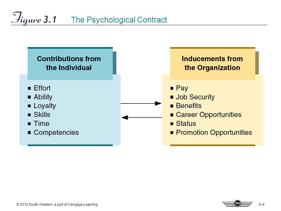 3–4 © 2012 South-Western, a part of Cengage Learning 3.1 The Psychological Contract