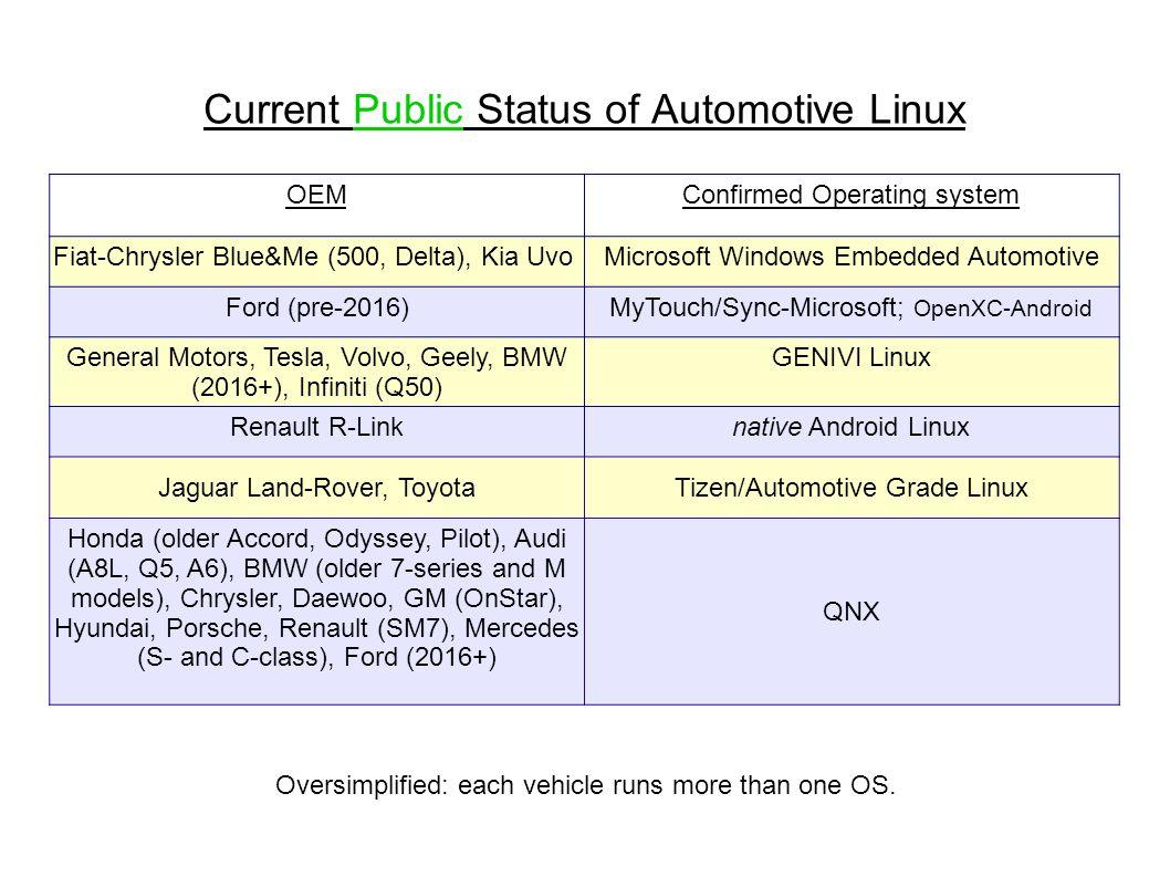 Developing Automotive Linux Alison Chaiken February 4, 2015