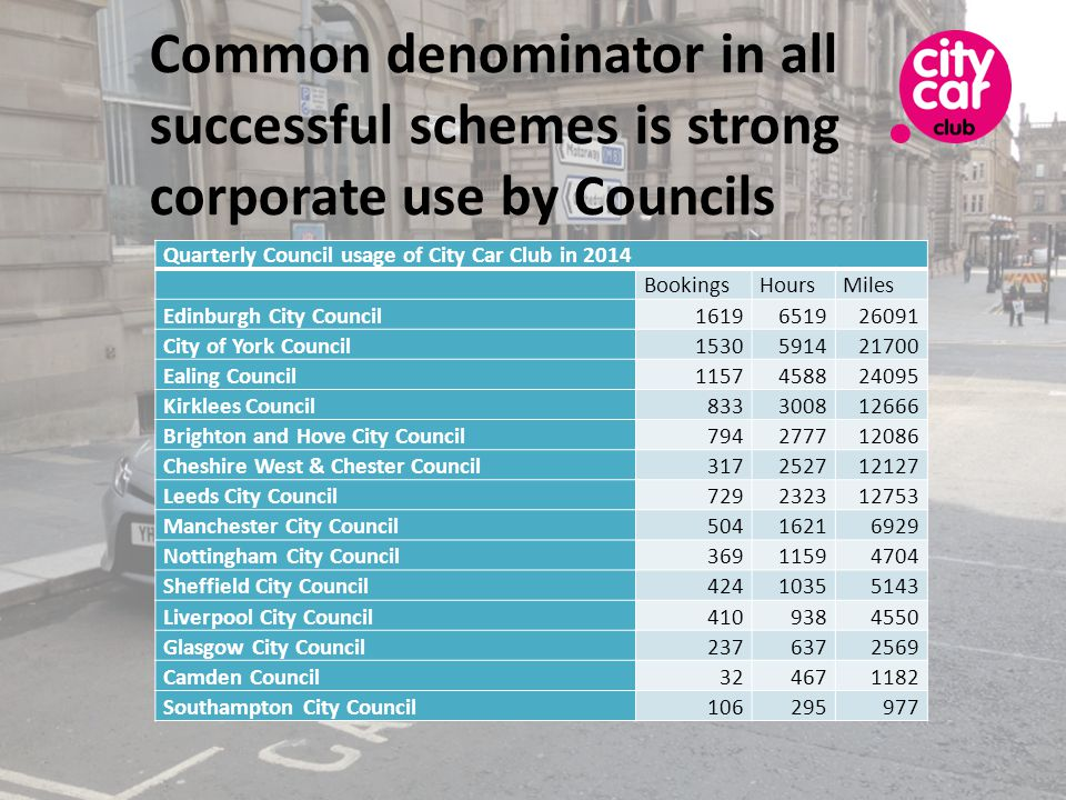 Common denominator in all successful schemes is strong corporate use by Councils Quarterly Council usage of City Car Club in 2014 BookingsHoursMiles Edinburgh City Council City of York Council Ealing Council Kirklees Council Brighton and Hove City Council Cheshire West & Chester Council Leeds City Council Manchester City Council Nottingham City Council Sheffield City Council Liverpool City Council Glasgow City Council Camden Council Southampton City Council