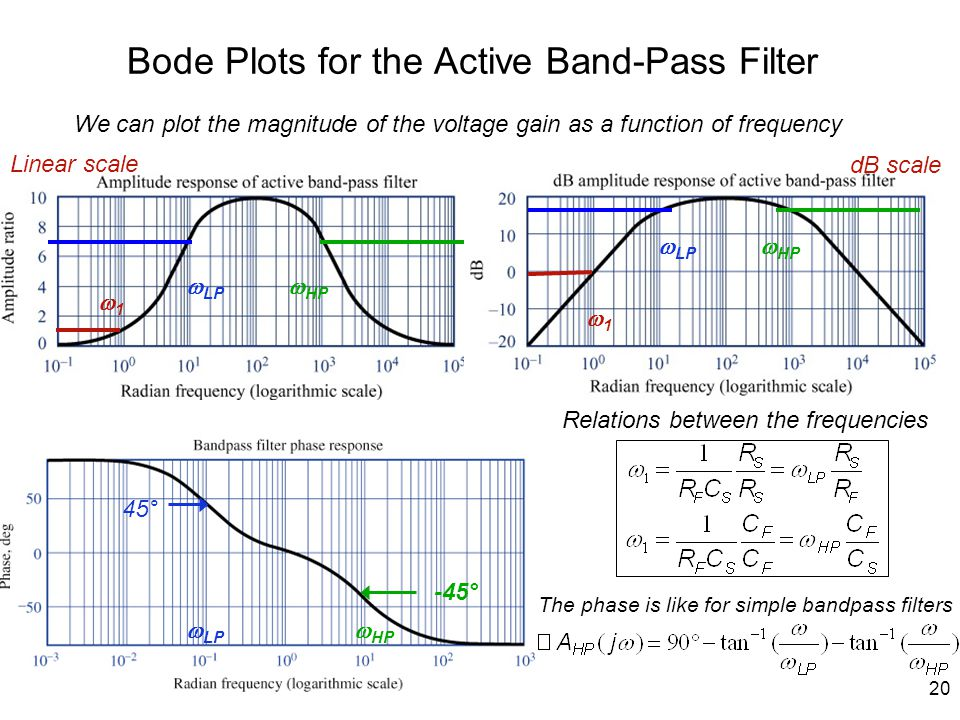 20 Bode Plots for the Active Band-Pass Filter 11  LP  HP  LP  HP 11 We can plot the magnitude of the voltage gain as a function of frequency Relations between the frequencies The phase is like for simple bandpass filters  LP  HP Linear scale dB scale 45° -45°