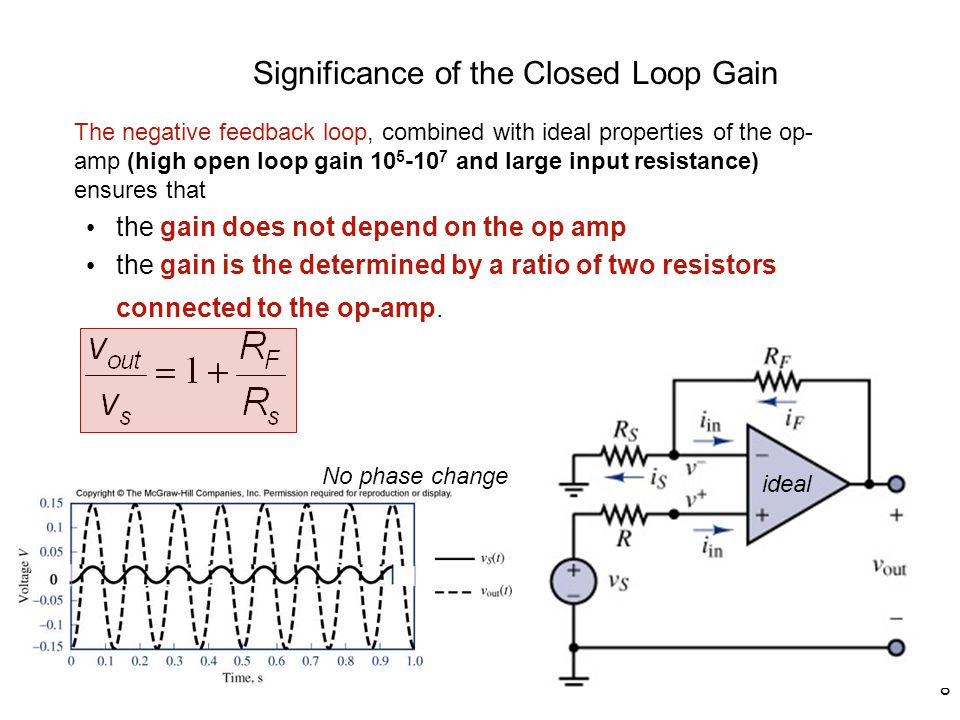 8 Significance of the Closed Loop Gain The negative feedback loop, combined with ideal properties of the op- amp (high open loop gain and large input resistance) ensures that the gain does not depend on the op amp the gain is the determined by a ratio of two resistors connected to the op-amp.
