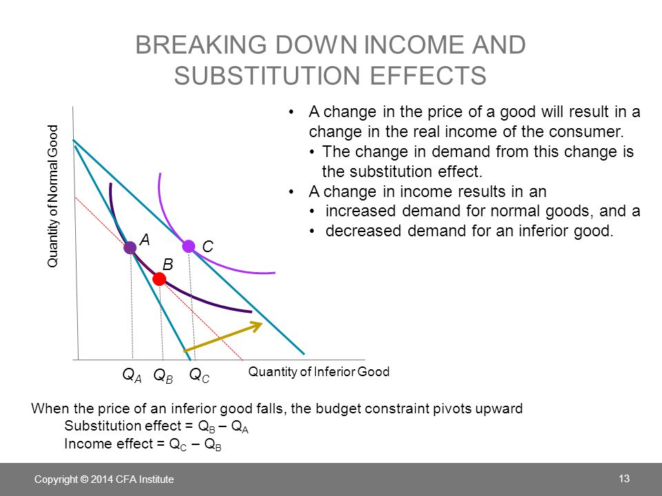 BREAKING DOWN INCOME AND SUBSTITUTION EFFECTS Copyright © 2014 CFA Institute 13 A change in the price of a good will result in a change in the real income of the consumer.