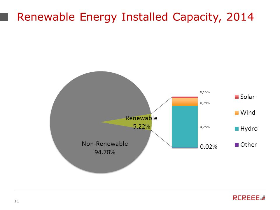 11 Renewable Energy Installed Capacity, 2014