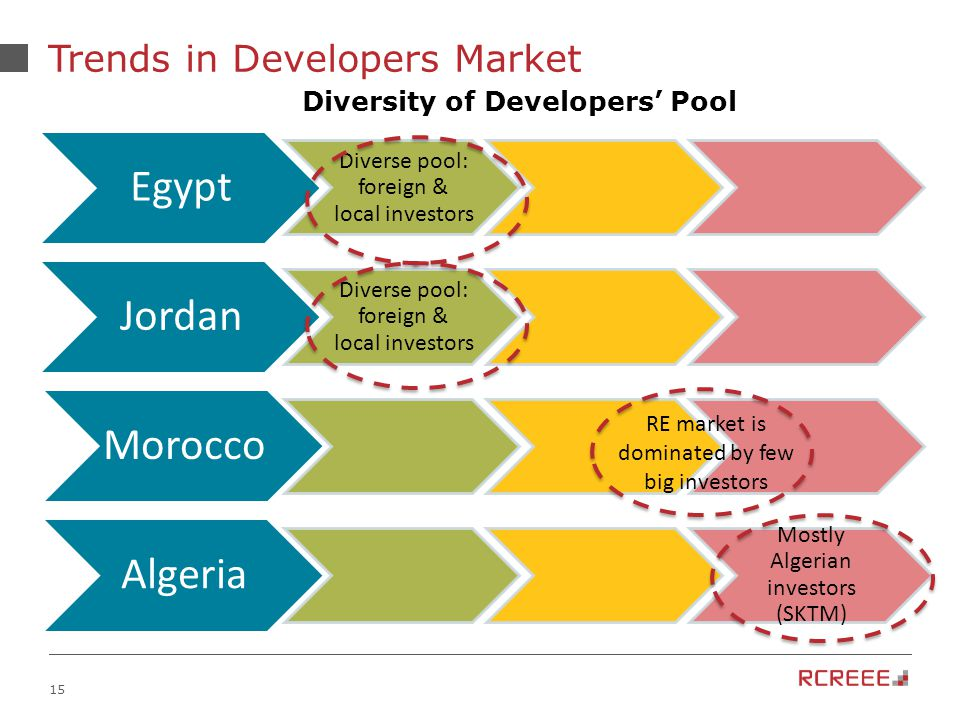 15 Trends in Developers Market Egypt Diverse pool: foreign & local investors Jordan Diverse pool: foreign & local investors Morocco Algeria Mostly Algerian investors (SKTM) Diversity of Developers' Pool RE market is dominated by few big investors