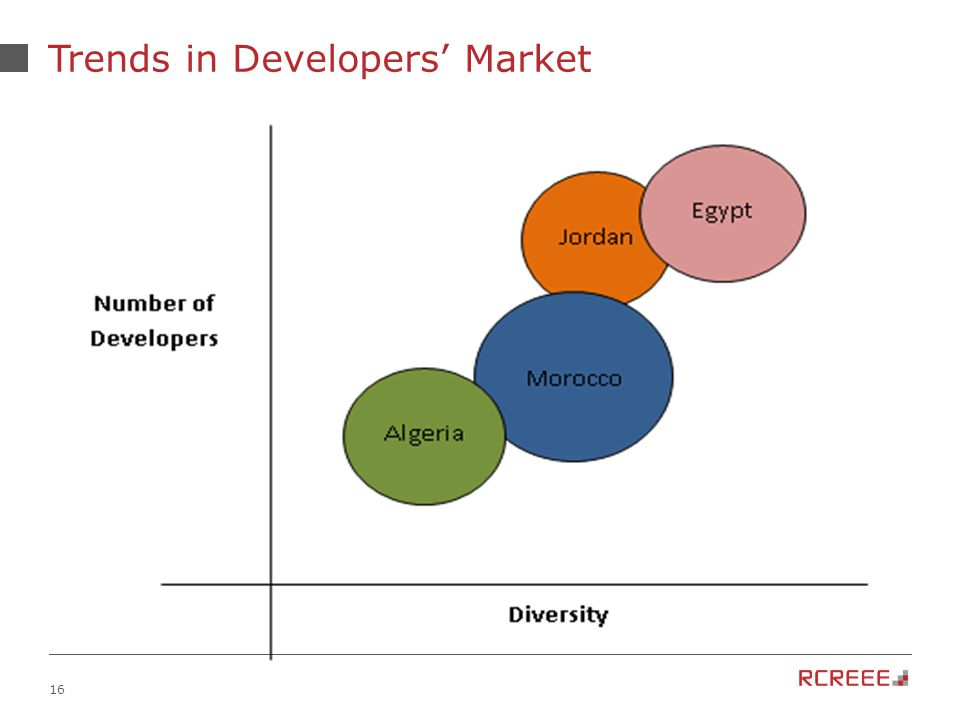 16 Trends in Developers' Market