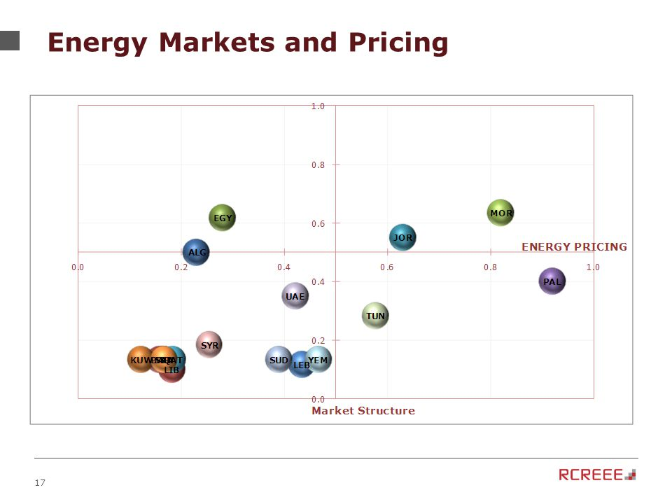 17 Energy Markets and Pricing
