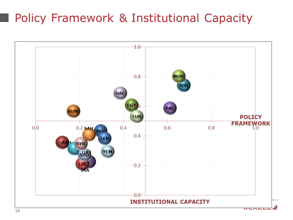 18 Policy Framework & Institutional Capacity