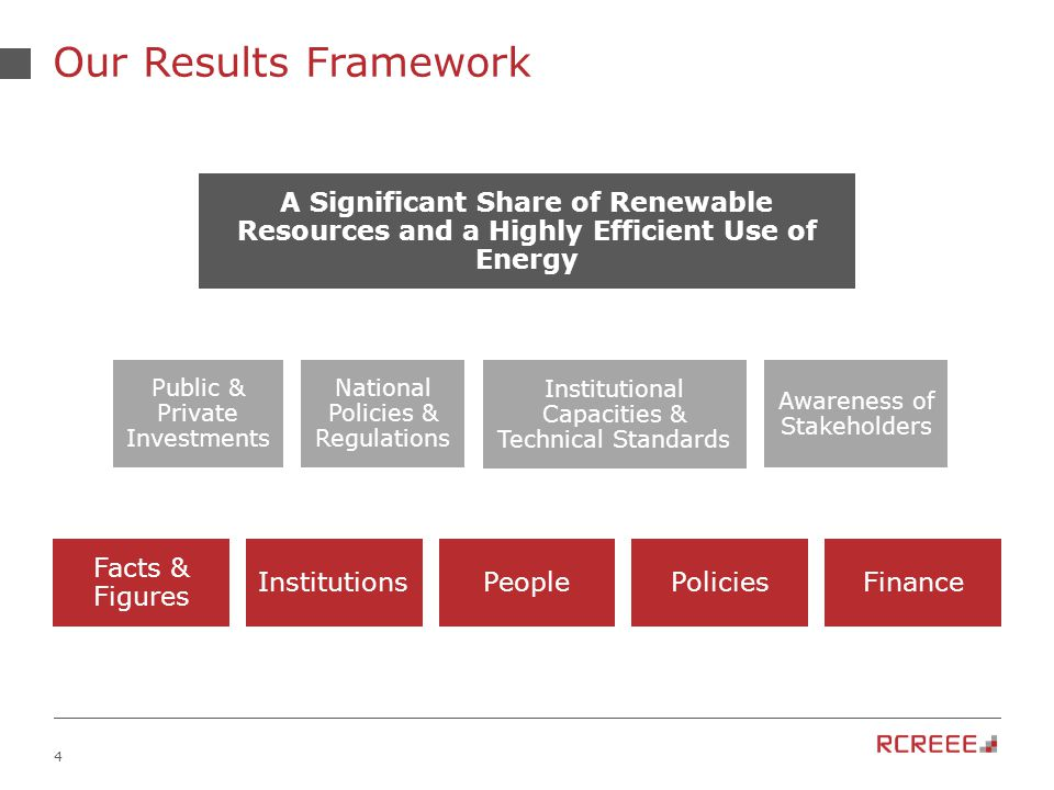4 Awareness of Stakeholders National Policies & Regulations Our Results Framework A Significant Share of Renewable Resources and a Highly Efficient Use of Energy Public & Private Investments Institutional Capacities & Technical Standards Facts & Figures InstitutionsPeoplePoliciesFinance