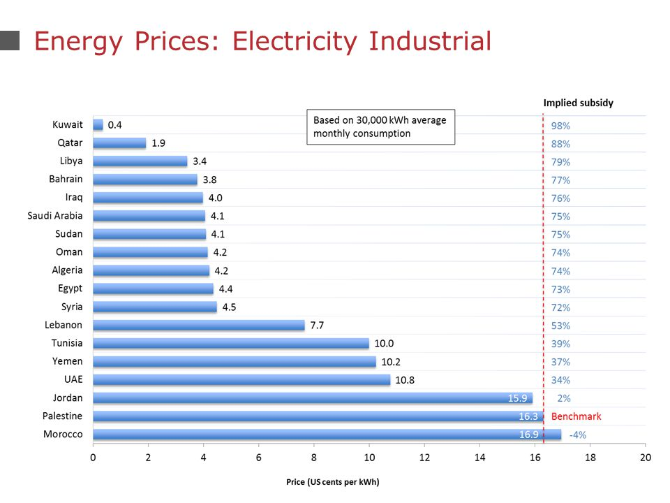 7 Energy Prices: Electricity Industrial