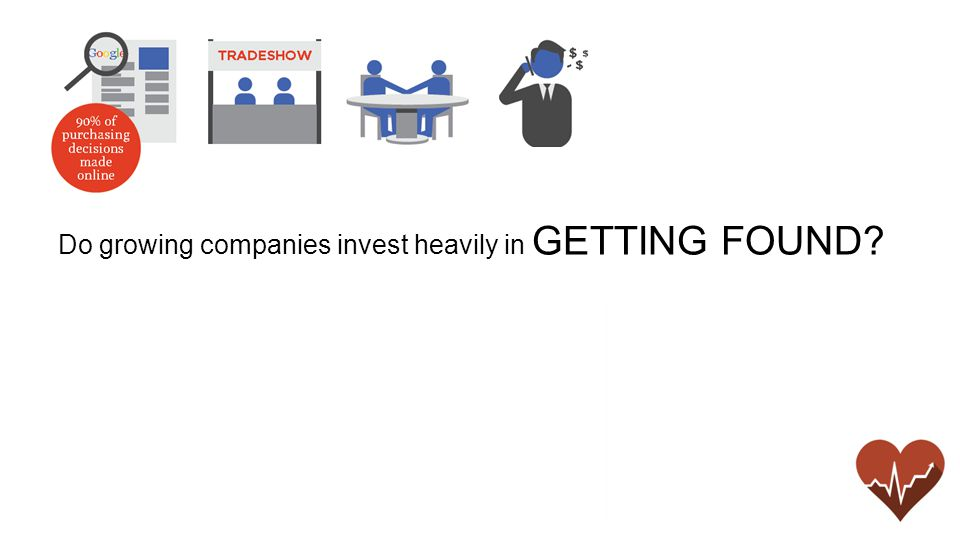 Do growing companies invest heavily in GETTING FOUND