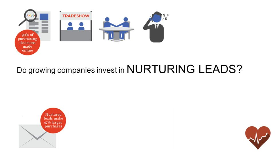 Do growing companies invest in NURTURING LEADS
