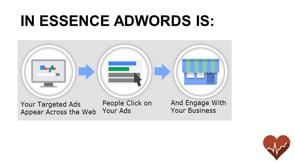 IN ESSENCE ADWORDS IS: