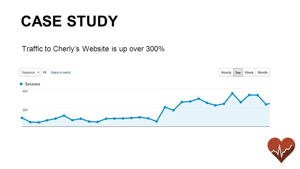 Traffic to Cherly's Website is up over 300% CASE STUDY