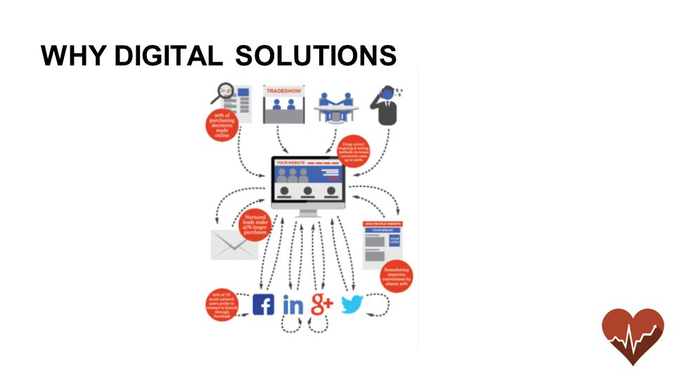 WHY DIGITAL SOLUTIONS