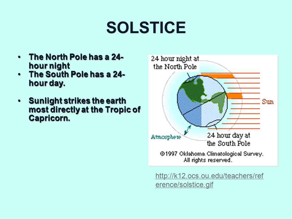 SOLSTICE The North Pole has a 24- hour nightThe North Pole has a 24- hour night The South Pole has a 24- hour day.The South Pole has a 24- hour day.