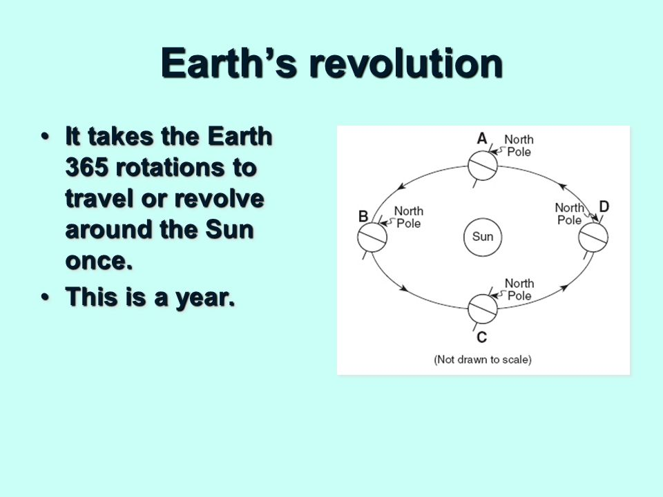 Earth's revolution It takes the Earth 365 rotations to travel or revolve around the Sun once.It takes the Earth 365 rotations to travel or revolve around the Sun once.