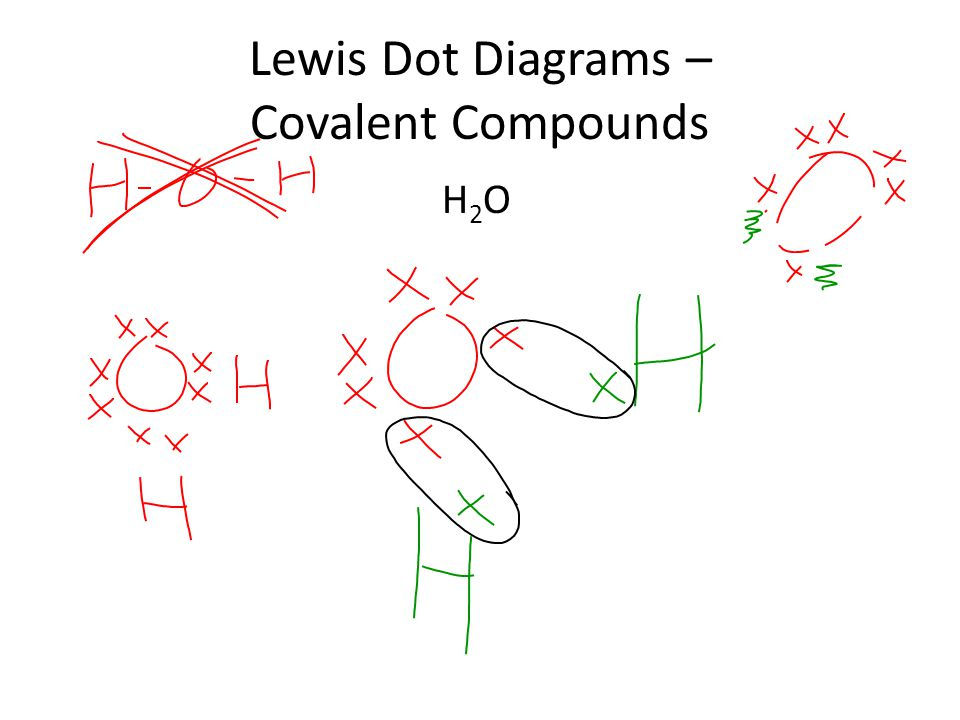 Lewis Dot Diagrams – Covalent Compounds H2OH2O