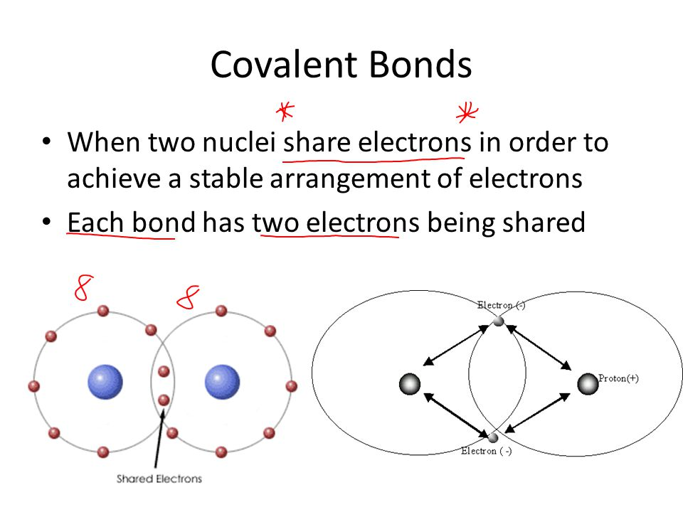 Covalent Bonds When two nuclei share electrons in order to achieve a stable arrangement of electrons Each bond has two electrons being shared