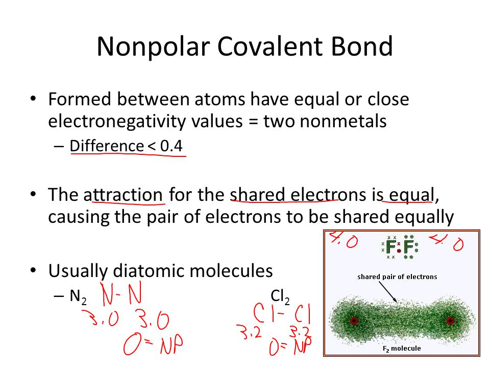 Nonpolar Covalent Bond Formed between atoms have equal or close electronegativity values = two nonmetals – Difference < 0.4 The attraction for the shared electrons is equal, causing the pair of electrons to be shared equally Usually diatomic molecules – N 2 Cl 2
