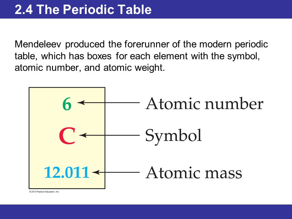 Outline 21 atomic theory 22 elements and atomic number 23 17 24 the periodic table mendeleev produced the forerunner of the modern periodic table which has boxes for each element with the symbol atomic number urtaz Image collections
