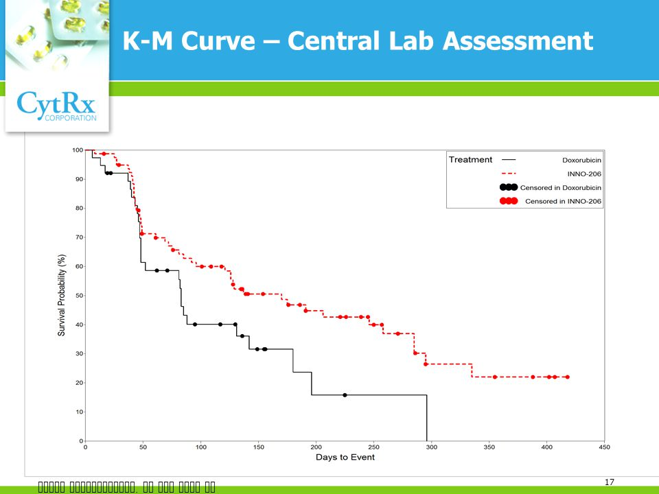 K-M Curve – Central Lab Assessment 17 CytRx Confidential. Do not copy or distribute.
