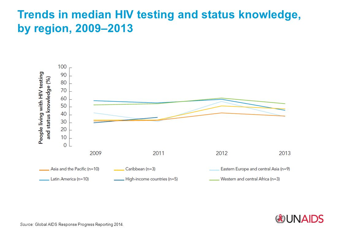 Trends in median HIV testing and status knowledge, by region, 2009–2013 Source: Global AIDS Response Progress Reporting 2014.