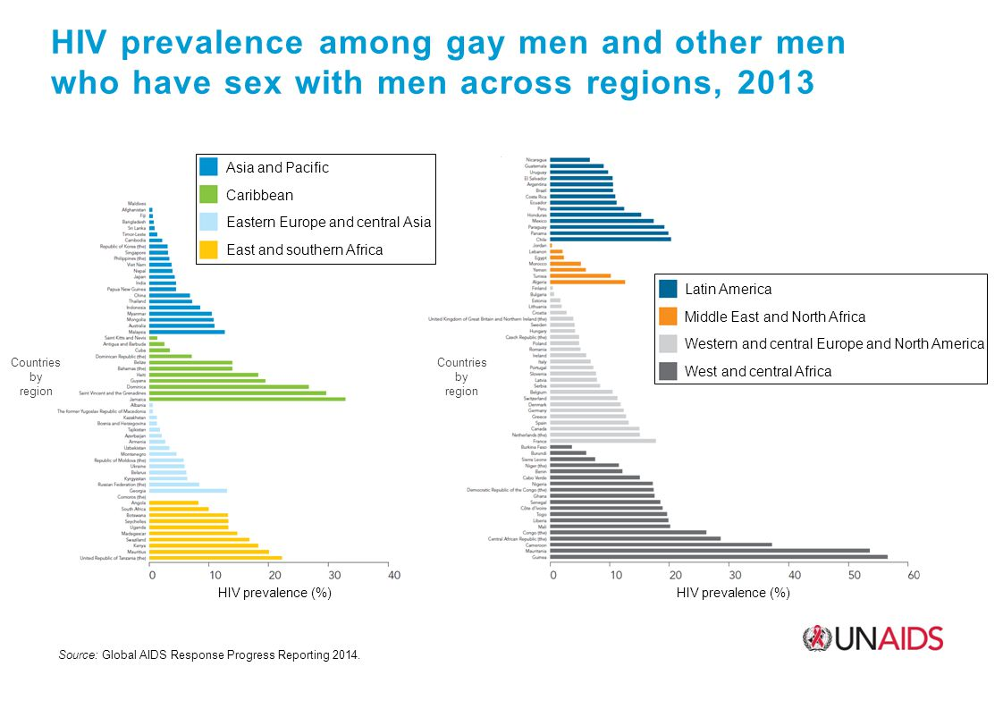 HIV prevalence among gay men and other men who have sex with men across regions, 2013 Source: Global AIDS Response Progress Reporting 2014.