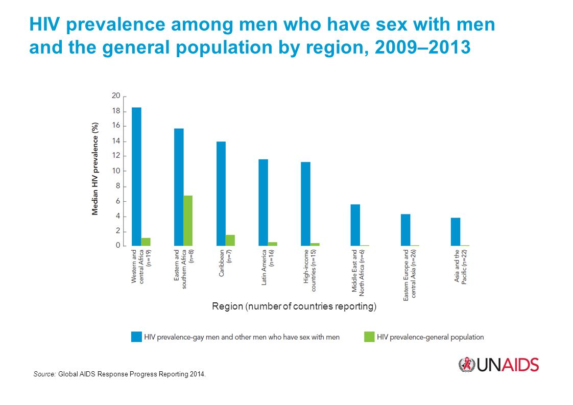 HIV prevalence among men who have sex with men and the general population by region, 2009–2013 Source: Global AIDS Response Progress Reporting 2014.